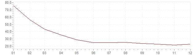 Grafico - inflazione Slovenia 1993 (CPI)