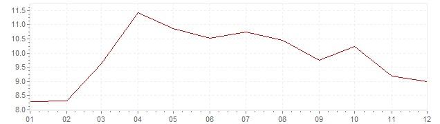 Grafico - inflazione Slovenia 1996 (CPI)