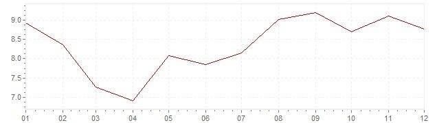 Grafico - inflazione Slovenia 1997 (CPI)
