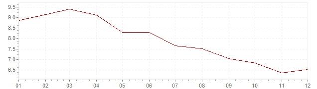 Grafico - inflazione Slovenia 1998 (CPI)