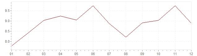 Grafico - inflazione Slovenia 2000 (CPI)