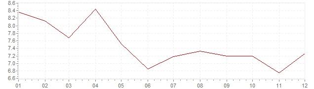 Grafico - inflazione Slovenia 2002 (CPI)
