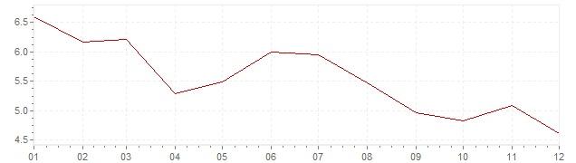 Grafico - inflazione Slovenia 2003 (CPI)
