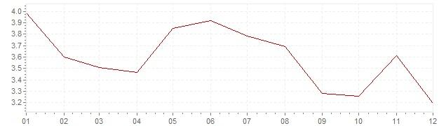 Chart - inflation Slovenia 2004 (CPI)