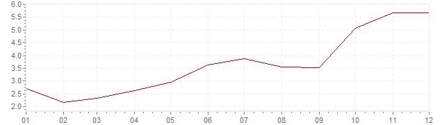 Grafico - inflazione Slovenia 2007 (CPI)