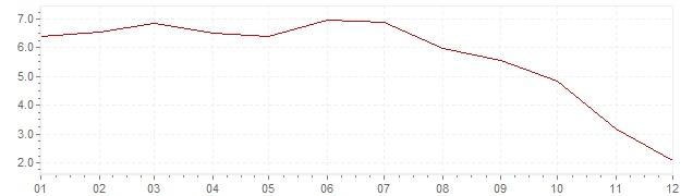 Grafico - inflazione Slovenia 2008 (CPI)