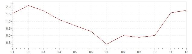 Chart - inflation Slovenia 2009 (CPI)