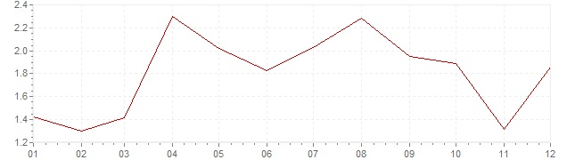 Chart - inflation Slovenia 2010 (CPI)