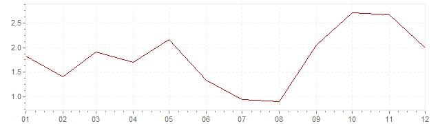 Chart - inflation Slovenia 2011 (CPI)