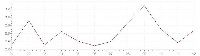 Grafico - inflazione Slovenia 2012 (CPI)