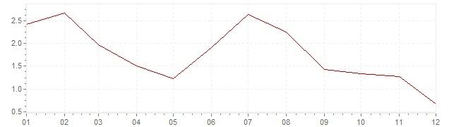 Grafico - inflazione Slovenia 2013 (CPI)