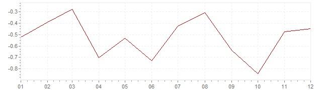 Grafico - inflazione Slovenia 2015 (CPI)