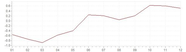 Grafico - inflazione Slovenia 2016 (CPI)