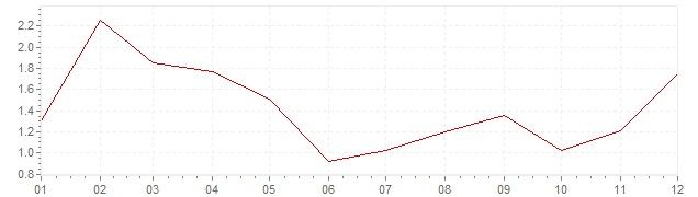Grafico - inflazione Slovenia 2017 (CPI)