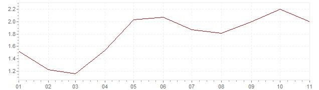 Chart - inflation Slovenia 2018 (CPI)