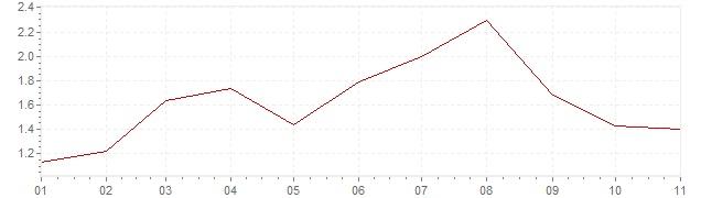 Chart - inflation Slovenia 2019 (CPI)