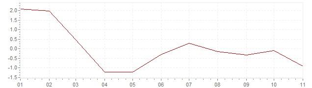 Grafico - inflazione Slovenia 2020 (CPI)