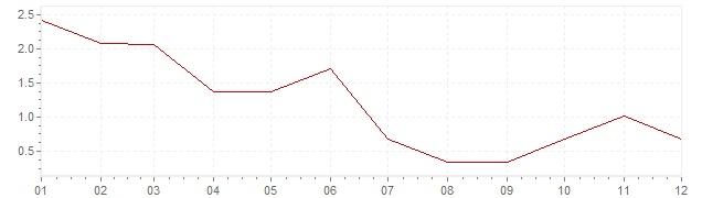 Gráfico – inflação na África do Sul em 1959 (IPC)