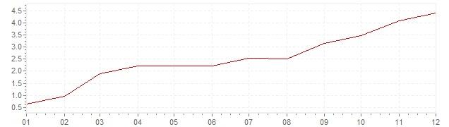 Gráfico – inflação na África do Sul em 1964 (IPC)