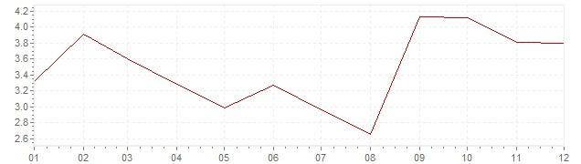 Gráfico – inflação na África do Sul em 1966 (IPC)