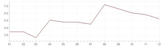 Gráfico – inflação na África do Sul em 1970 (IPC)