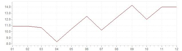 Graphik - Inflation Südafrika 1974 (VPI)