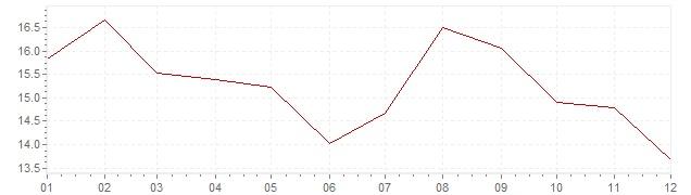Gráfico – inflação na África do Sul em 1981 (IPC)