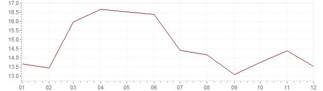 Gráfico – inflação na África do Sul em 1982 (IPC)