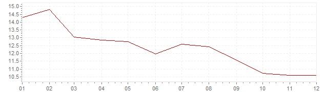 Gráfico – inflação na África do Sul em 1983 (IPC)