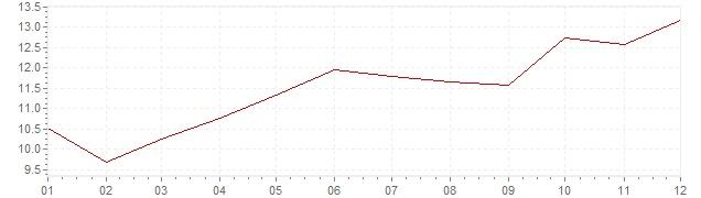 Gráfico – inflação na África do Sul em 1984 (IPC)