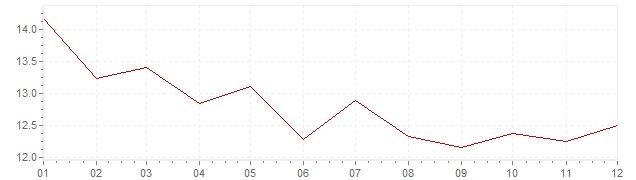 Gráfico – inflação na África do Sul em 1988 (IPC)