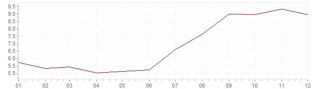 Gráfico – inflação na África do Sul em 1998 (IPC)