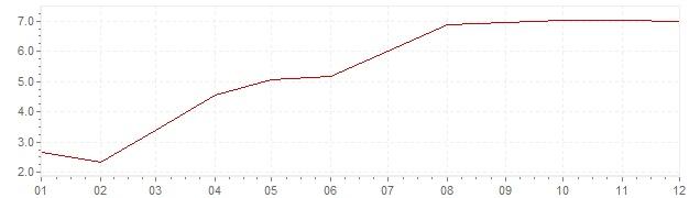 Gráfico – inflação na África do Sul em 2000 (IPC)
