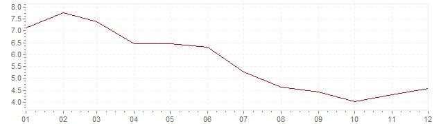 Gráfico – inflação na África do Sul em 2001 (IPC)