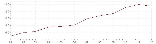Gráfico – inflação na África do Sul em 2002 (IPC)