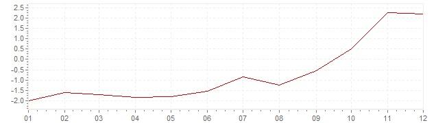 Gráfico – inflação na África do Sul em 2004 (IPC)