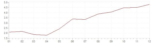 Gráfico – inflação na África do Sul em 2006 (IPC)