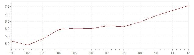Gráfico – inflação na África do Sul em 2007 (IPC)
