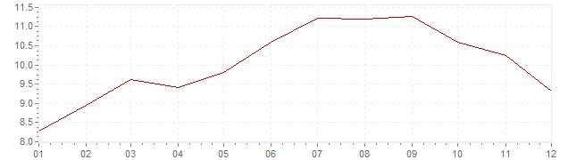 Gráfico – inflação na África do Sul em 2008 (IPC)