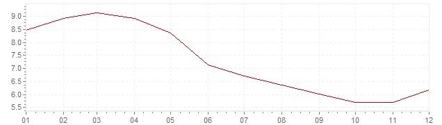 Gráfico – inflação na África do Sul em 2009 (IPC)