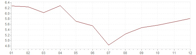 Chart - inflation South Africa 2012 (CPI)
