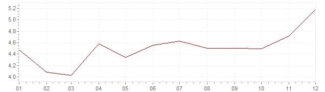 Gráfico – inflação na África do Sul em 2015 (IPC)