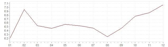 Gráfico – inflação na África do Sul em 2016 (IPC)