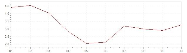 Gráfico – inflação na África do Sul em 2020 (IPC)