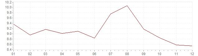 Grafico - inflazione armonizzata Repubblica Ceca 1996 (HICP)