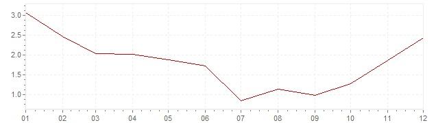 Grafico - inflazione armonizzata Repubblica Ceca 1999 (HICP)