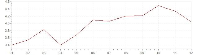 Grafico - inflazione armonizzata Repubblica Ceca 2000 (HICP)