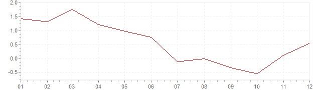Grafico - inflazione armonizzata Repubblica Ceca 2009 (HICP)