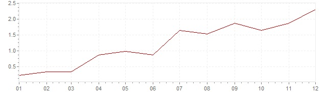 Chart - harmonised inflation Czech Republic 2010 (HICP)