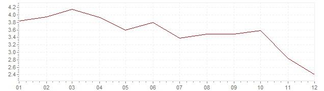 Grafiek - geharmoniseerde inflatie Tsjechië 2012 (HICP)